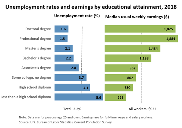 Chart-unemployment rates and earnings by educational attainment